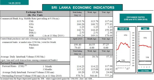 WEEKLY ECONOMIC INDICATORS SRI LANKA